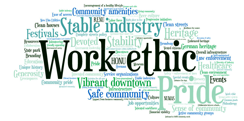 strengths-word-cloud
